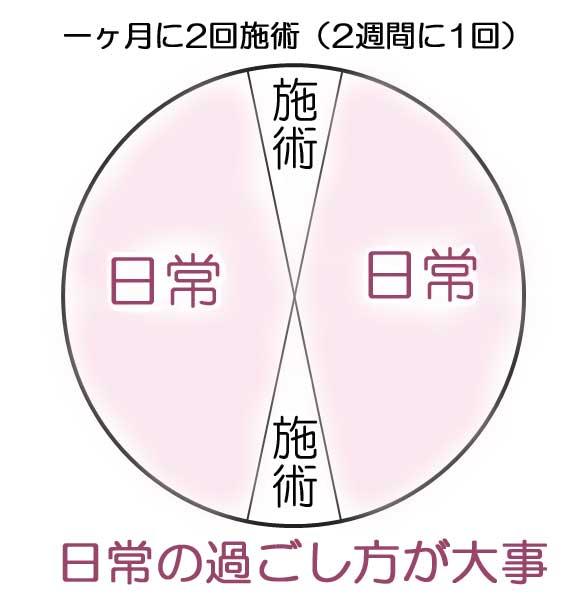 通院間隔グラフ